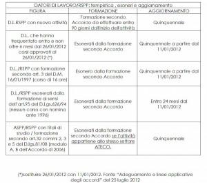 Immagine documento formazione Asl Como